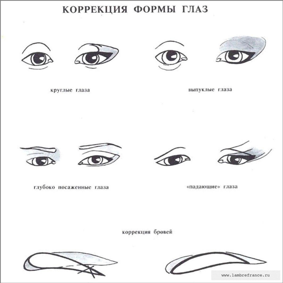 Какие бывают формы глаз фото